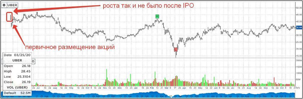 Как инвестировать в IPO: инструкция для обычного инвестора